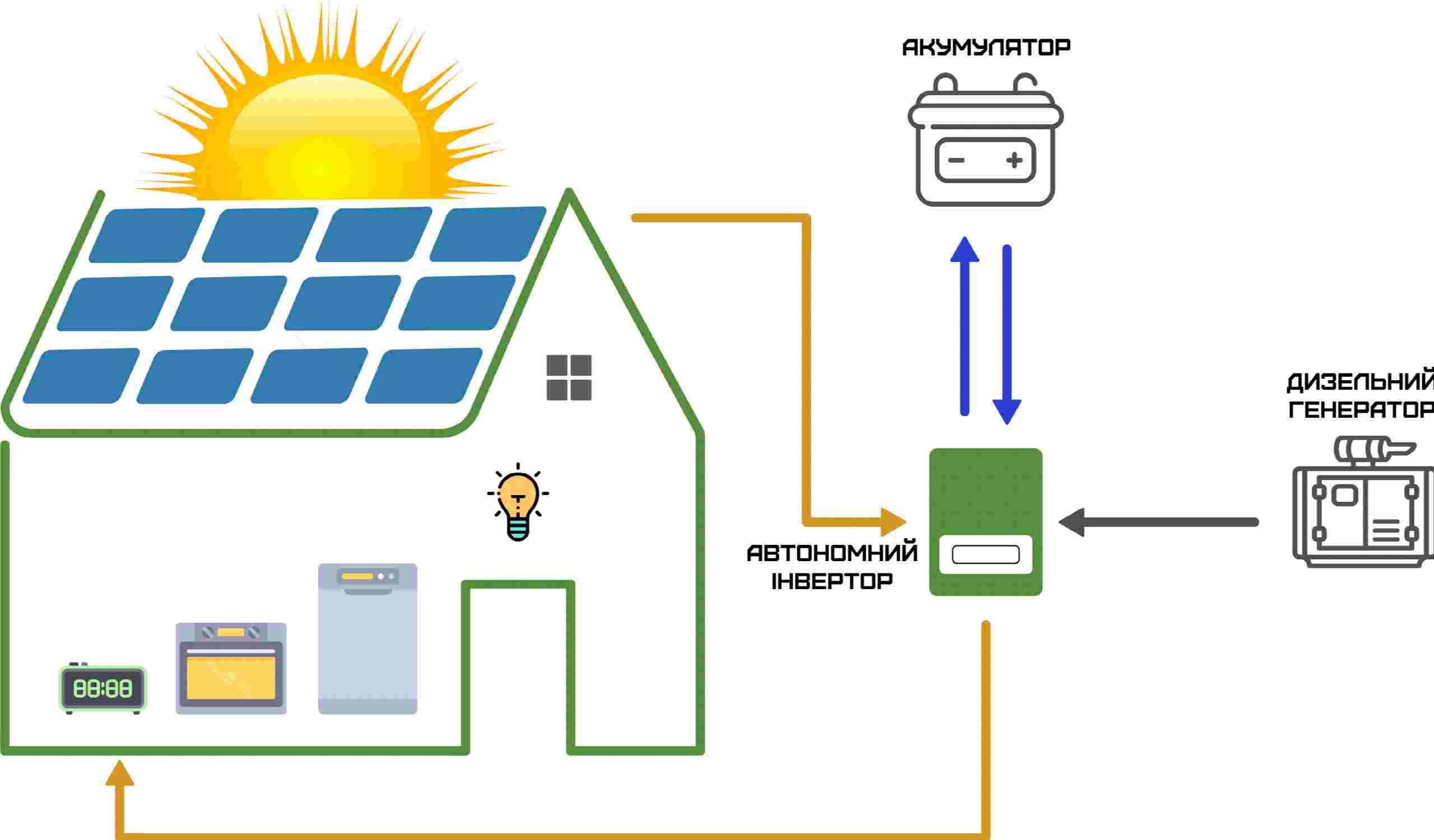Автономні СЕС для приватних будинків та підприємств