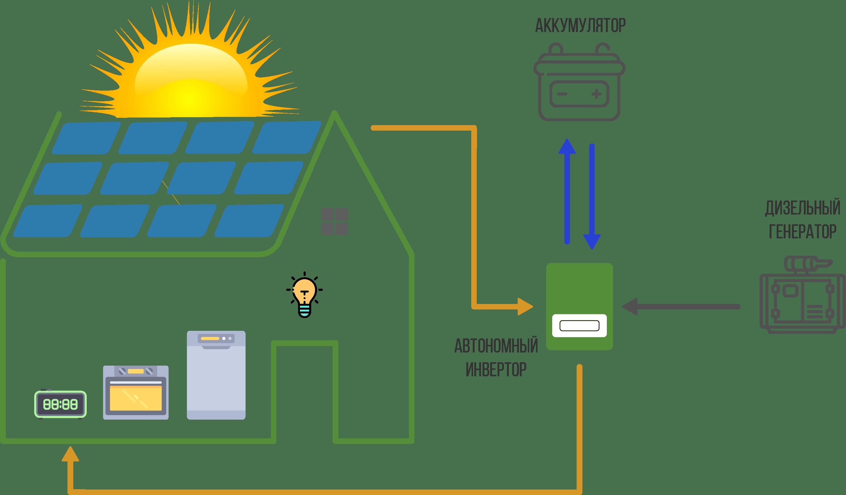 Автономные СЭС для частных домов и предприятий
